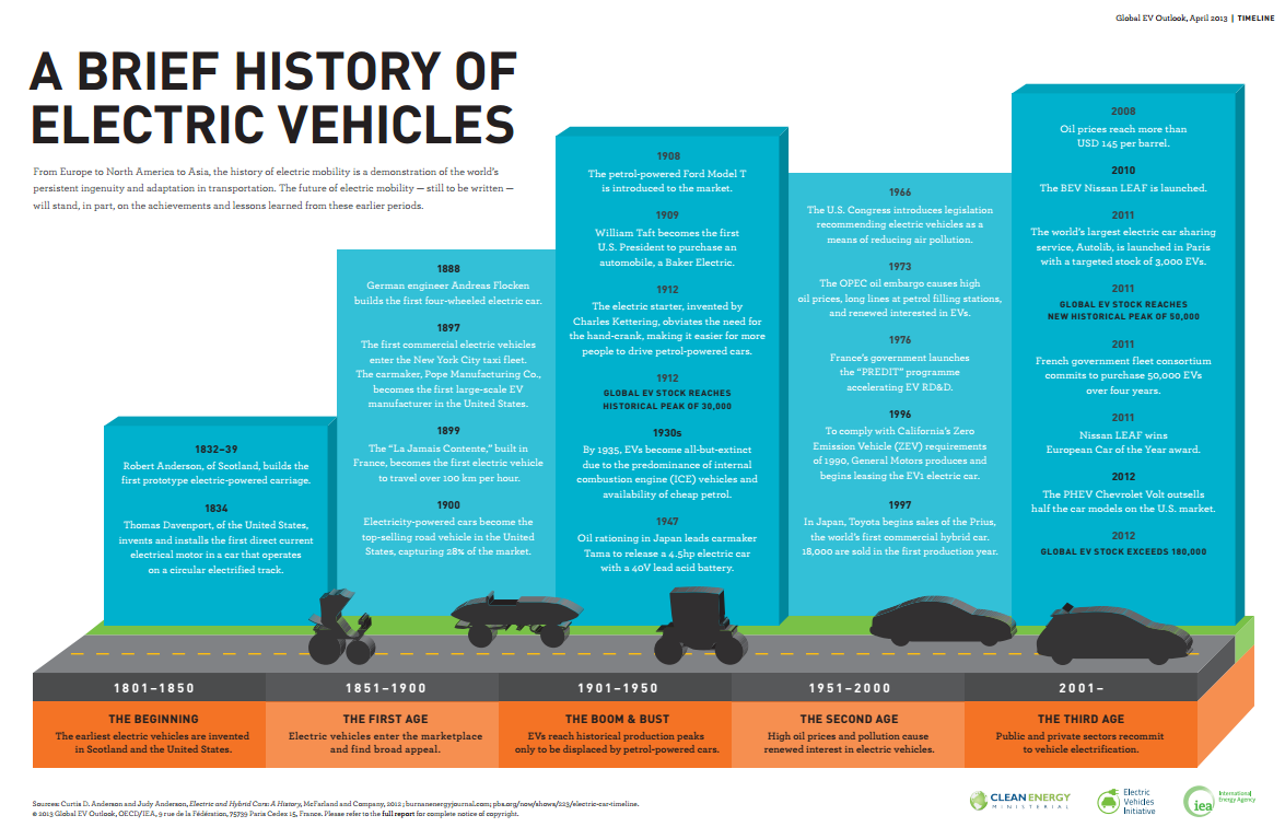 A brief history of electric vehicles