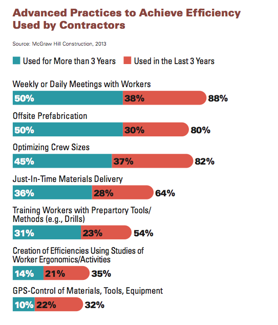 Advanced practices to achieve efficiency used by contractors