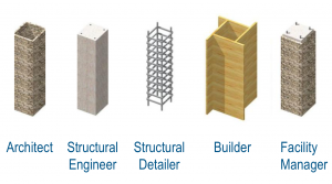 A single building element may be modeled five separate times by five different disciplines which are poorly coordinated.