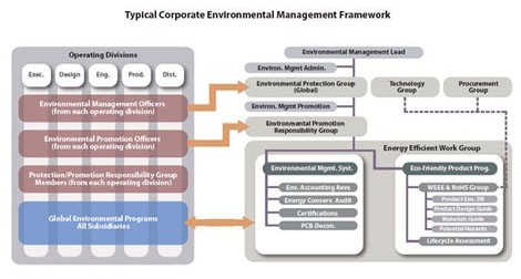 Figure 1: Corporate Level Integrated Environmental Management