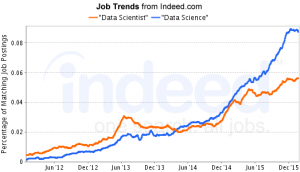data_scientist_job_trends