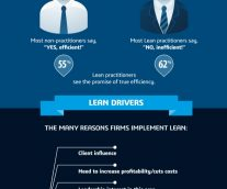 [INFOGRAPHIC] Deconstructing Lean Construction