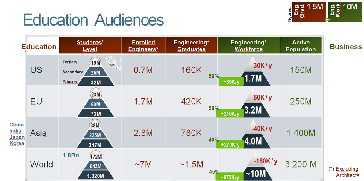 Engineering Education Audiences