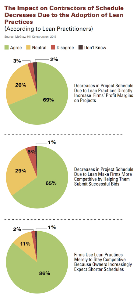 How Lean Construction Practices Are Decreasing Schedules for