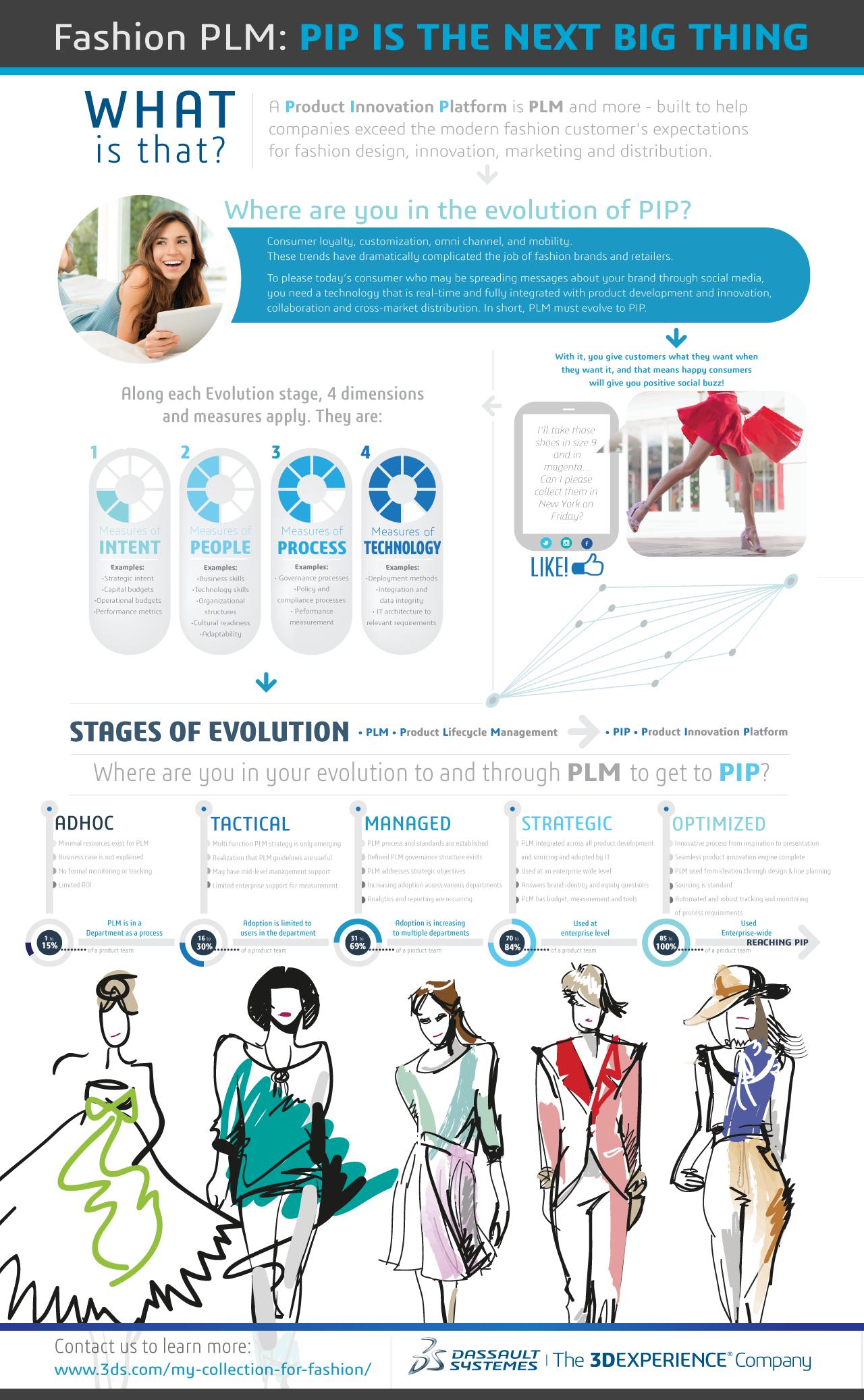 Fashion PLM, IDC Retail Insights