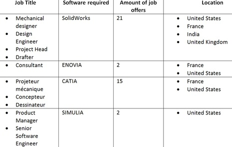 How to Find 3D and PLM Job!