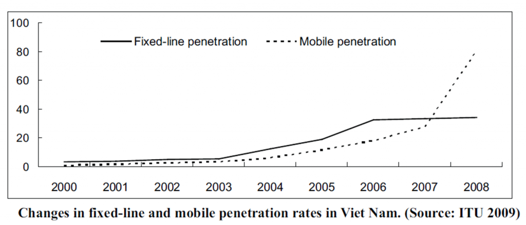 Fixed line vs mobile penetration rates in Vietnam