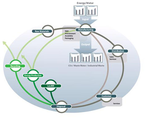 Figure 2: Lifecycle Analysis (LCA) across a cradle-to-cradle mapping of the industrial ecosystem