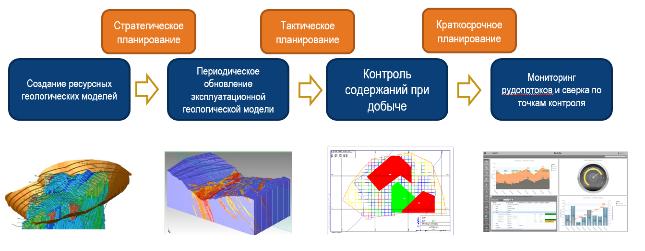 Модели контроля работы найти работу девушке в москве