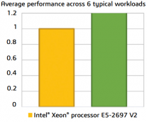 Intel and Nor-Tech Test Workloads on the Latest Cluster Technology