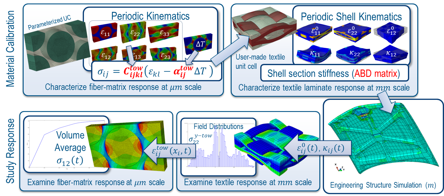 Material Modeling and Calibration in Abaqus | The SIMULIA Blog