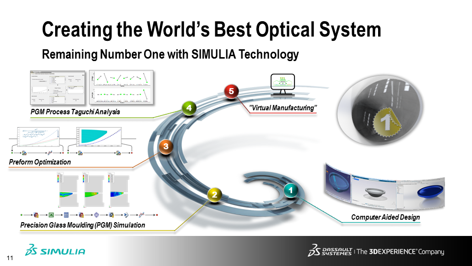 Simulation-guided Lens Manufacturing Workflow | The SIMULIA Blog
