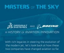A Closer Look at Boeing and Dassault Systèmes' Historic Partnership in Aviation Innovation