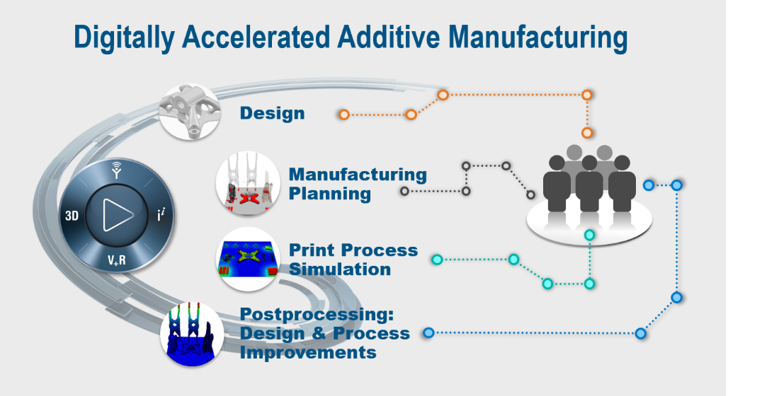 Print to perform adcom simulation analysis for Product development and design for manufacturing