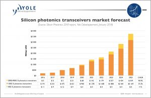 Silicon photonics market forecast. Image from www.yole.fr
