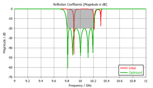 Reflected signal responses of EM filter before and after 3D model optimization.