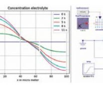 A Continuous Workflow From Cell To Pack Level In Battery-Systems Simulation