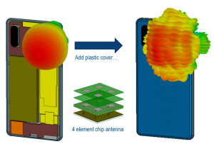 Placing a chip antenna behind a plastic cover substantially changes its radiating performance.