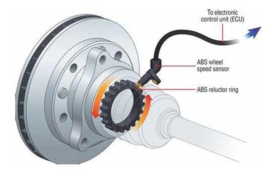 Life Saving Tech The Wheel Speed Sensor The Simulia Blog