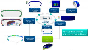 tire workflows with one model in SIMULIA