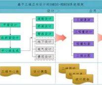SMEDI-RDBIM道路交通三維正向設計BIM工具(上)