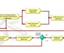 3DEXPERIENCE設計流程範本應用介紹