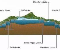 Abaqus助力巴拿馬運河擴建工程